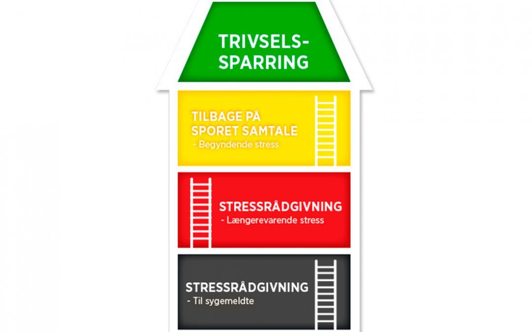 Stressforebyggende tiltag – i grøn og gul zone