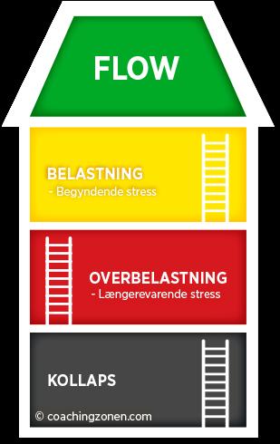 Stressbehandling i virksomheden - Coachingzonen