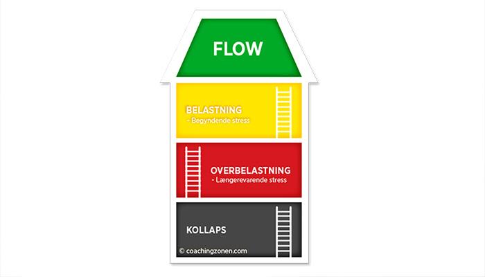 Stressbehandling i virksomheden Coachingzonen